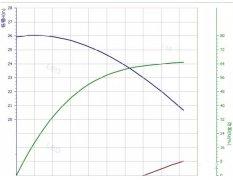 讨论水泵的流量扬程曲线平点好还是陡点好