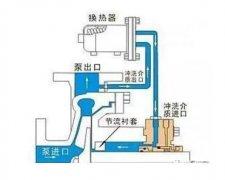离心泵的自冲洗