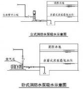 消防水泵吸水要求