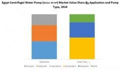 埃及离心水泵市场分析
